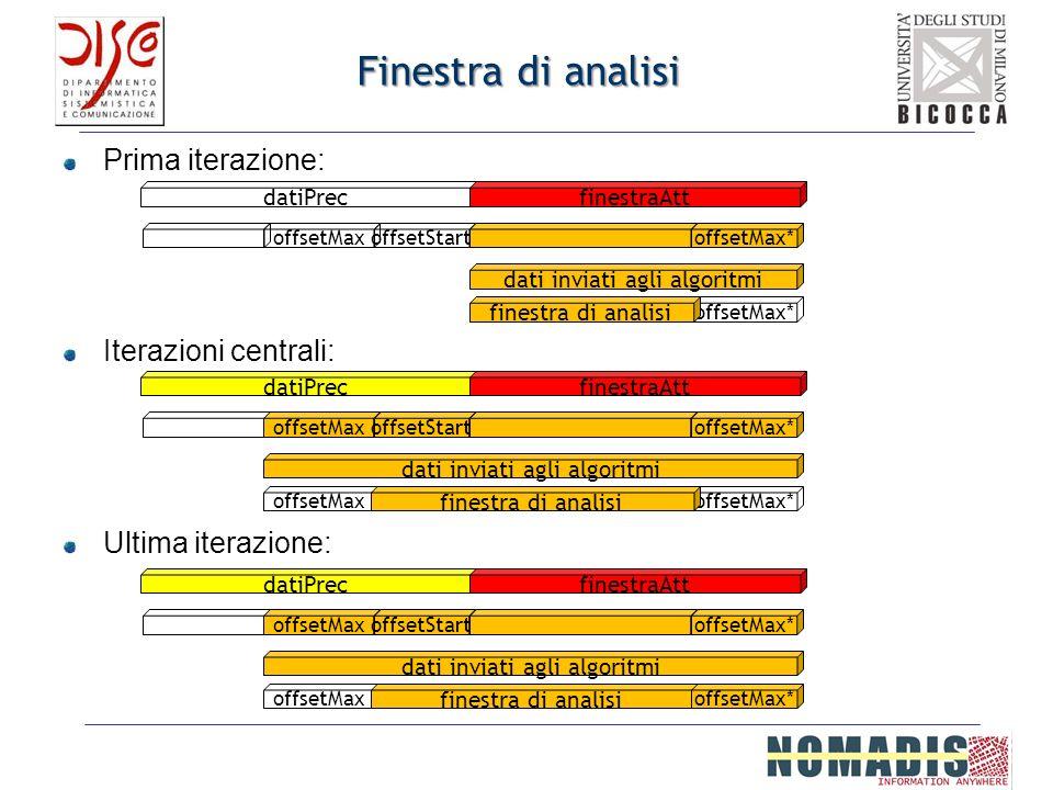 Finestra di analisi Prima iterazione: Iterazioni centrali: Ultima iterazione: datiPrecfinestraAtt offsetMaxoffsetStartoffsetMax* dati inviati agli alg