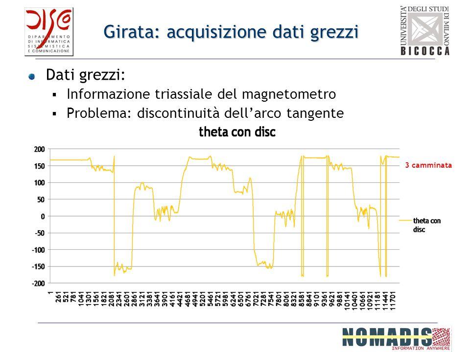 Girata: acquisizione dati grezzi Dati grezzi: Informazione triassiale del magnetometro Problema: discontinuità dellarco tangente 3 camminata