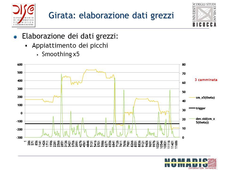 Girata: elaborazione dati grezzi Elaborazione dei dati grezzi: Appiattimento dei picchi Smoothing x5 3 camminata