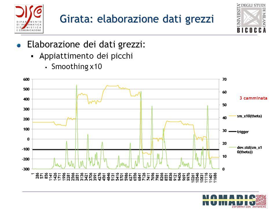 Girata: elaborazione dati grezzi Elaborazione dei dati grezzi: Appiattimento dei picchi Smoothing x10 3 camminata