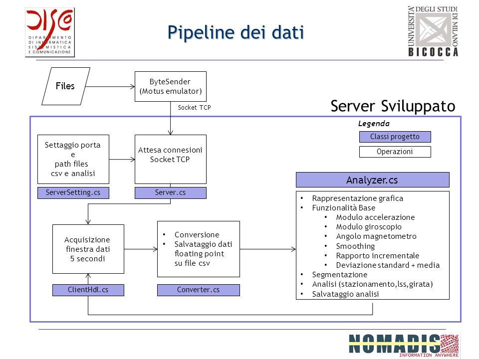Pipeline dei dati Files ByteSender (Motus emulator) Settaggio porta e path files csv e analisi Attesa connesioni Socket TCP Acquisizione finestra dati