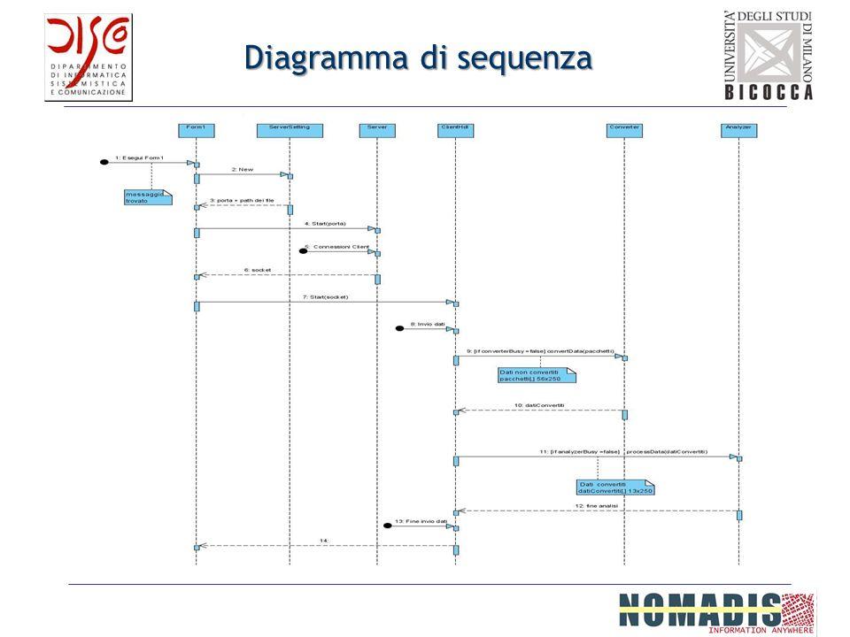 Diagramma di sequenza