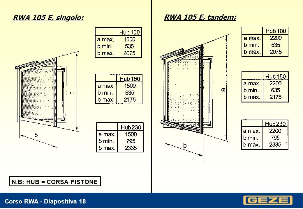 Corso RWA - Diapositiva 17 RWA 105 E Singolo Tandem A seconda larghezza, altezza e tipologia serramento, comunque con apertura INTERNA Versione speciale di RWA 105 E Prodotto in versione Tandem Pistoni disponibili con corsa: 100, 150, 230 mm.