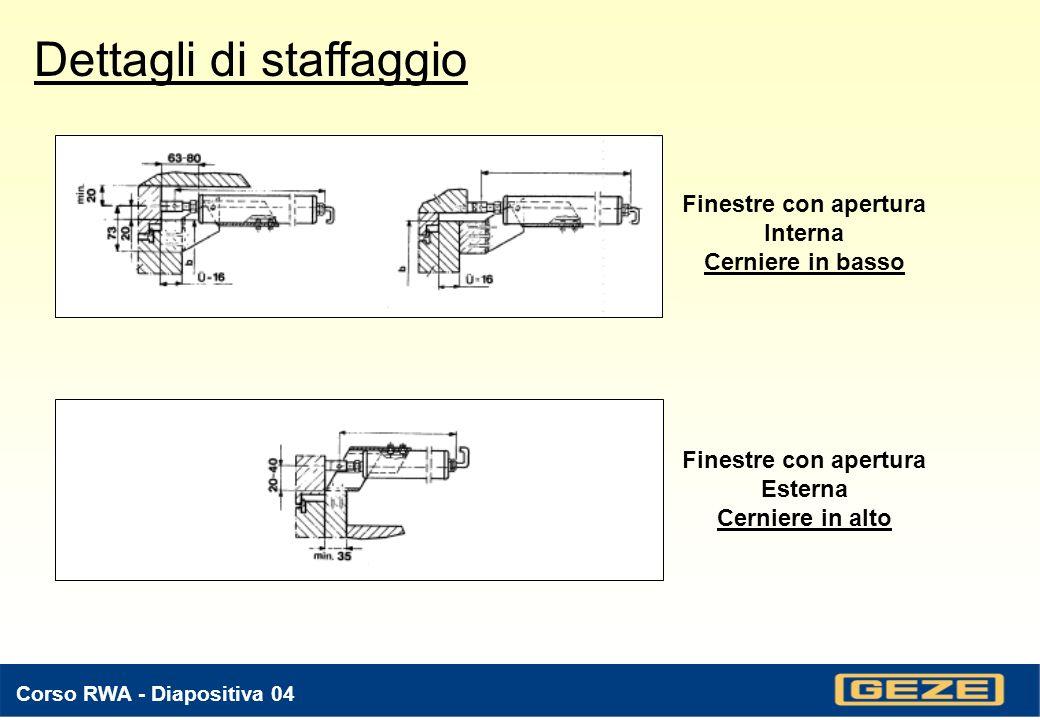 Corso RWA - Diapositiva 04 Dettagli di staffaggio Finestre con apertura Interna Cerniere in basso Finestre con apertura Esterna Cerniere in alto
