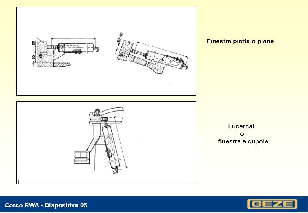 Corso RWA - Diapositiva 05 Finestra piatta o piane Lucernai o finestre a cupola