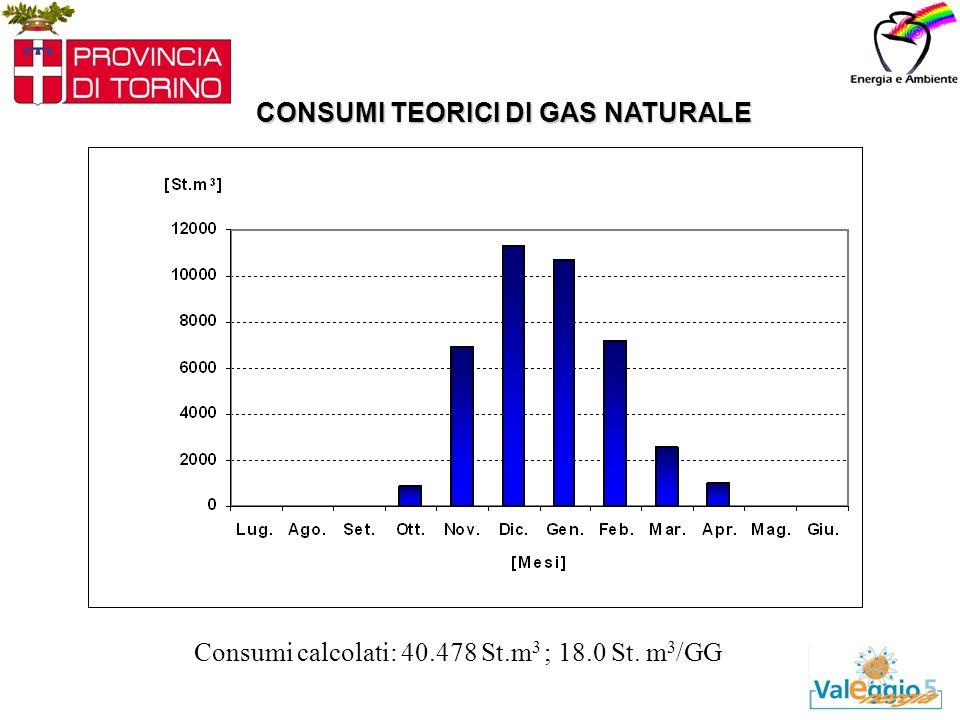CONSUMI TEORICI DI GAS NATURALE Consumi calcolati: 40.478 St.m 3 ; 18.0 St. m 3 /GG