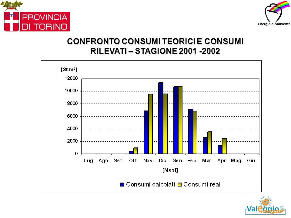 CONFRONTO CONSUMI TEORICI E CONSUMI RILEVATI – STAGIONE 2001 -2002