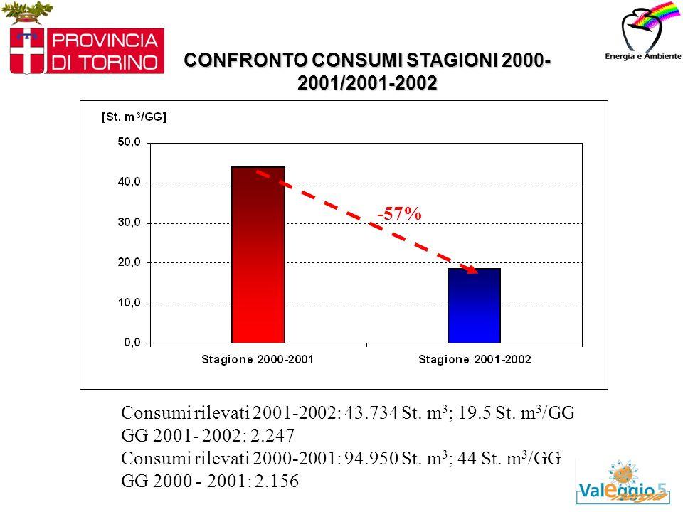 CONFRONTO CONSUMI STAGIONI 2000- 2001/2001-2002 Consumi rilevati 2001-2002: 43.734 St.