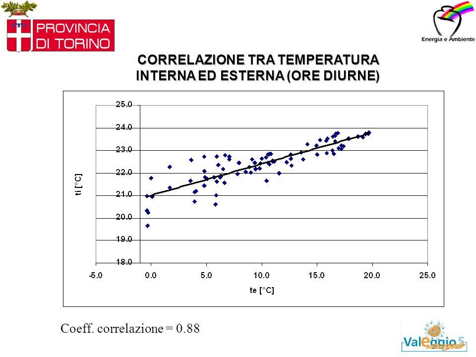 CORRELAZIONE TRA TEMPERATURA INTERNA ED ESTERNA (ORE DIURNE) Coeff. correlazione = 0.88
