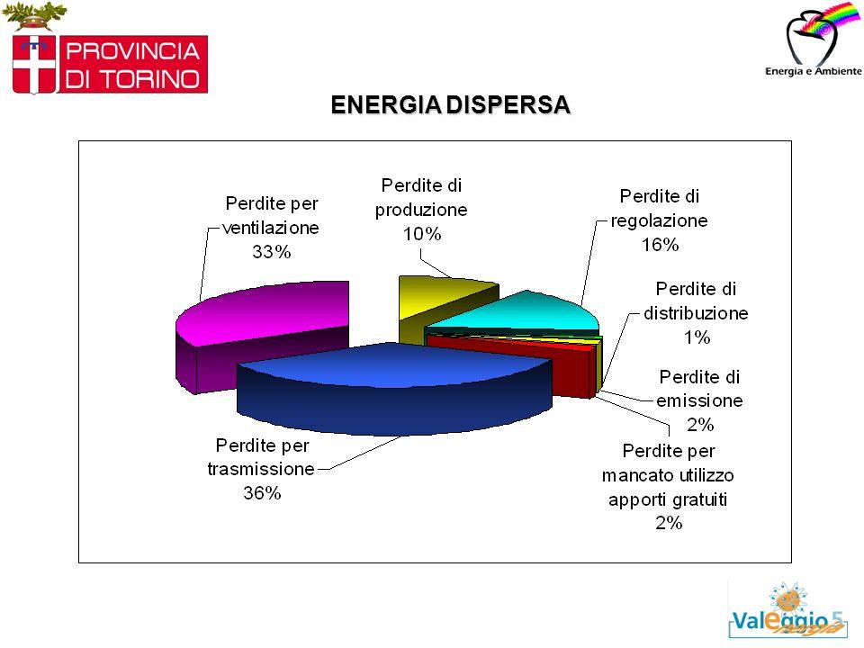 ENERGIA DISPERSA