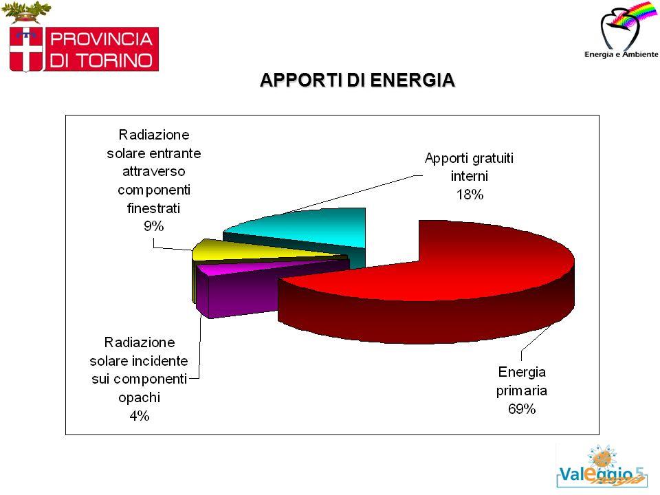 APPORTI DI ENERGIA