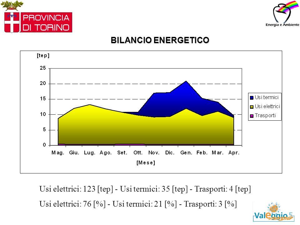 BILANCIO ENERGETICO Usi elettrici: 123 [tep] - Usi termici: 35 [tep] - Trasporti: 4 [tep] Usi elettrici: 76 [%] - Usi termici: 21 [%] - Trasporti: 3 [%]