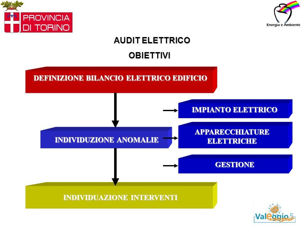 AUDIT ELETTRICO INDIVIDUZIONE ANOMALIE DEFINIZIONE BILANCIO ELETTRICO EDIFICIO INDIVIDUAZIONE INTERVENTI APPARECCHIATURE ELETTRICHE GESTIONE IMPIANTO ELETTRICO OBIETTIVI
