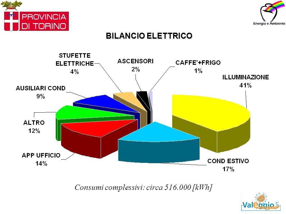 BILANCIO ELETTRICO Consumi complessivi: circa 516.000 [kWh]