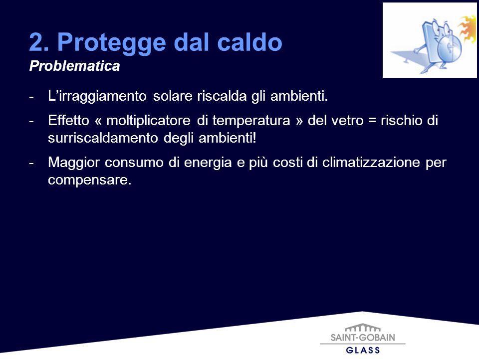 -Lirraggiamento solare riscalda gli ambienti. -Effetto « moltiplicatore di temperatura » del vetro = rischio di surriscaldamento degli ambienti! -Magg