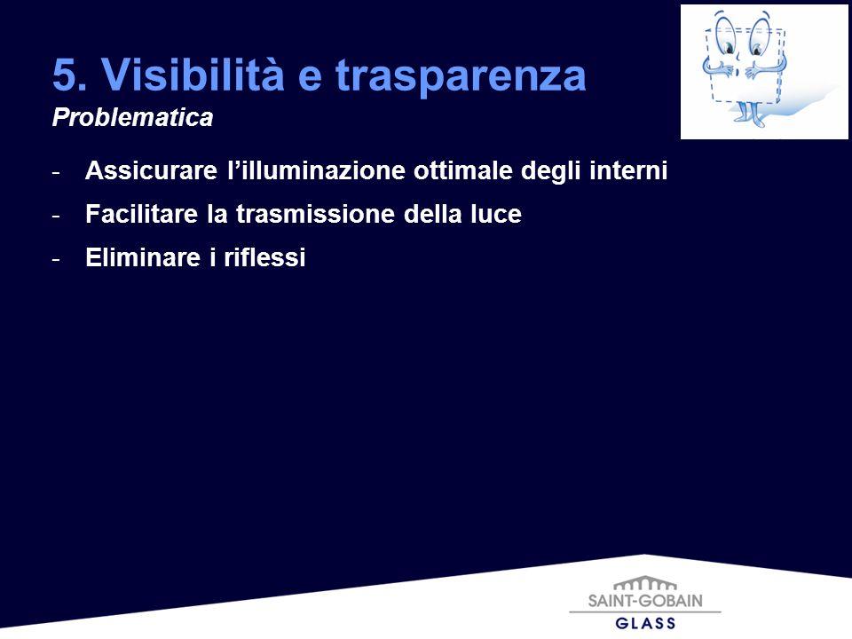 -Assicurare lilluminazione ottimale degli interni -Facilitare la trasmissione della luce -Eliminare i riflessi 5. Visibilità e trasparenza Problematic