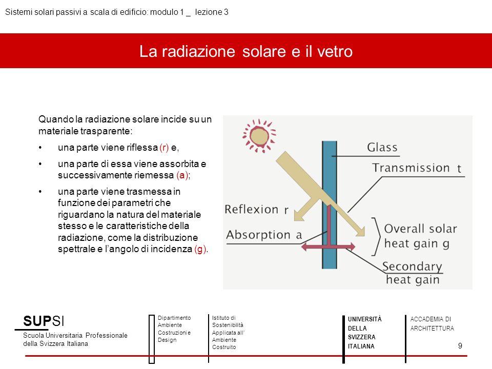 La radiazione solare e il vetro Sistemi solari passivi a scala di edificio: modulo 1 _ lezione 3 SUPSI Scuola Universitaria Professionale della Svizzera Italiana Dipartimento Ambiente Costruzioni e Design Istituto di Sostenibilità Applicata all Ambiente Costruito 9 UNIVERSITÀ DELLA SVIZZERA ITALIANA ACCADEMIA DI ARCHITETTURA Quando la radiazione solare incide su un materiale trasparente: una parte viene riflessa (r) e, una parte di essa viene assorbita e successivamente riemessa (a); una parte viene trasmessa in funzione dei parametri che riguardano la natura del materiale stesso e le caratteristiche della radiazione, come la distribuzione spettrale e langolo di incidenza (g).