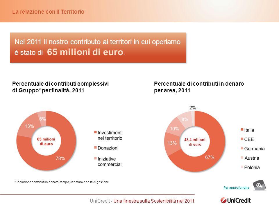UniCredit - Una finestra sulla Sostenibilità nel 2011 Nel 2011 il nostro contributo ai territori in cui operiamo è stato di La relazione con il Territorio 65 milioni di euro.