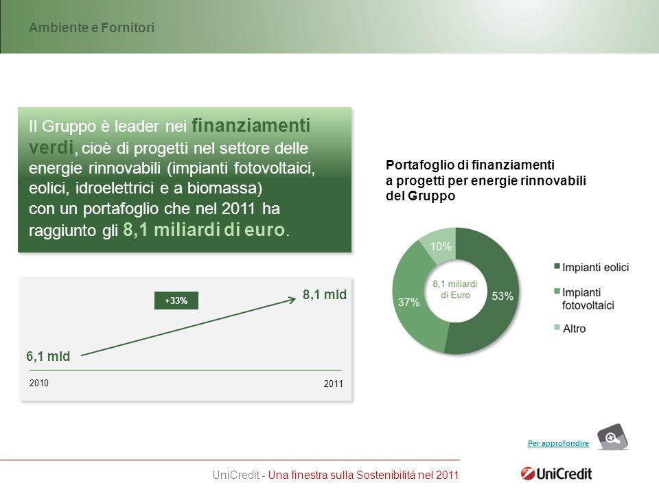 UniCredit - Una finestra sulla Sostenibilità nel 2011 Il Gruppo è leader nei finanziamenti verdi, cioè di progetti nel settore delle energie rinnovabili (impianti fotovoltaici, eolici, idroelettrici e a biomassa) Ambiente e Fornitori con un portafoglio che nel 2011 ha raggiunto gli 8,1 miliardi di euro.