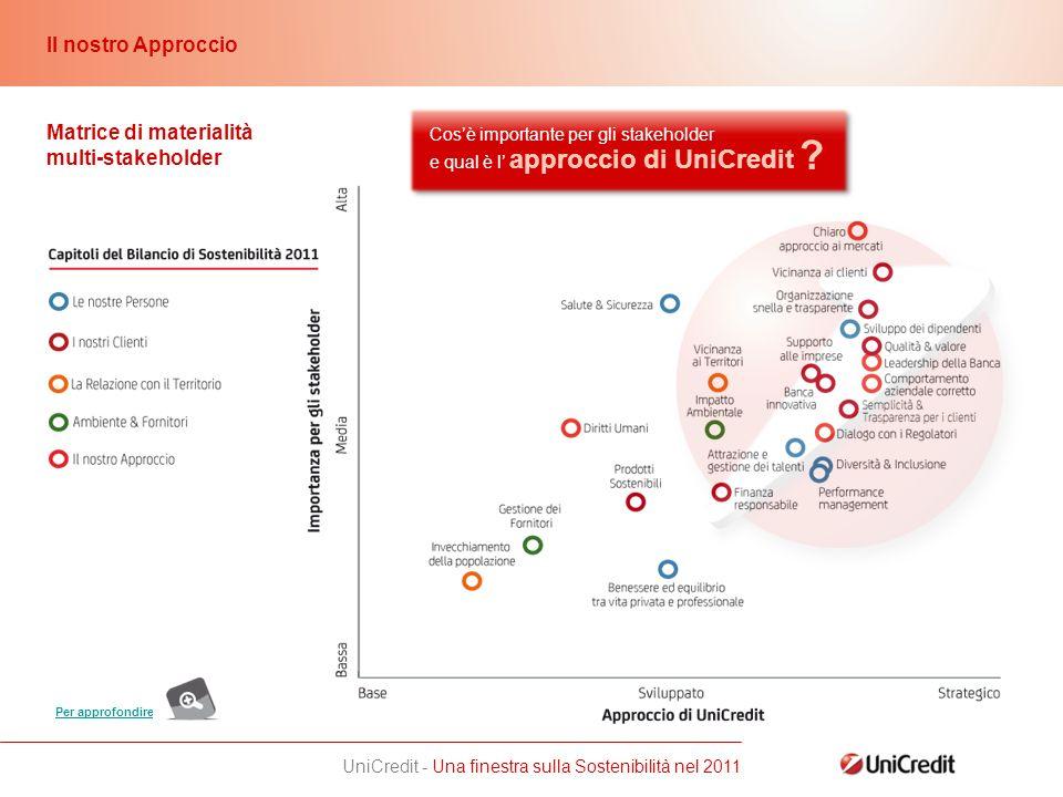 UniCredit - Una finestra sulla Sostenibilità nel 2011 Il nostro Approccio Matrice di materialità multi-stakeholder Cosè importante per gli stakeholder e qual è l approccio di UniCredit .