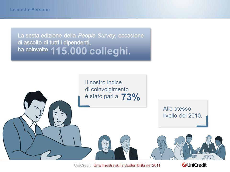 UniCredit - Una finestra sulla Sostenibilità nel 2011 Il nostro indice di coinvolgimento è stato pari a 73% La sesta edizione della People Survey, occasione di ascolto di tutti i dipendenti, ha coinvolto 115.000 colleghi.