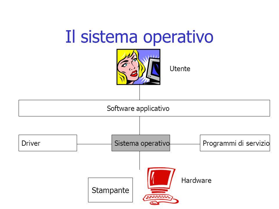 Il sistema operativo Stampante Software applicativo Utente Hardware Programmi di servizioSistema operativoDriver