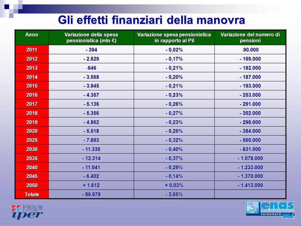 Gli effetti finanziari della manovra Anno Variazione della spesa pensionistica (mln ) Variazione spesa pensionistica in rapporto al Pil Variazione del numero di pensioni 2011 - 394 - 0,02% - 90.000 2012 - 2.829 - 0,17% - 169.000 2013 - 646 - 0,21% - 182.000 2014 - 3.568 - 0,20% - 187.000 2015 - 3.945 - 0,21% - 193.000 2016 - 4.357 - 0,23% - 253.000 2017 - 5.136 - 0,26% - 291.000 2018 - 5.356 - 0,27% - 302.000 2019 - 4.862 - 0,23% - 298.000 2020 - 5.518 - 0,26% - 384.000 2025 - 7.893 - 0,32% - 560.000 2030 - 11.330 - 0,40% - 831.000 2035 - 12.314 - 0,37% - 1.078.000 2040 - 11.041 - 0,29% - 1.233.000 2045 - 6.402 - 0,14% - 1.370.000 2050 + 1.612 + 0,03% - 1.413.000 Totale - 86.979 - 3,55%