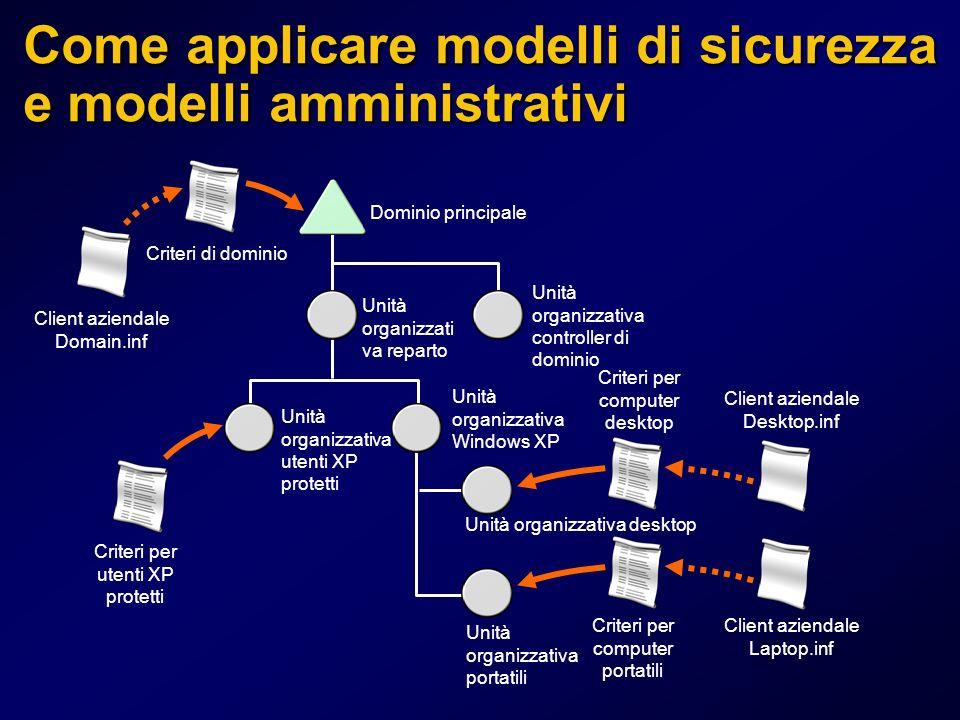 Come applicare modelli di sicurezza e modelli amministrativi Dominio principale Unità organizzati va reparto Unità organizzativa controller di dominio