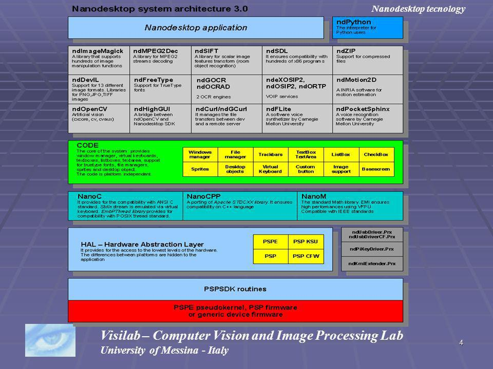 4 Visilab – Computer Vision and Image Processing Lab University of Messina - Italy Nanodesktop tecnology