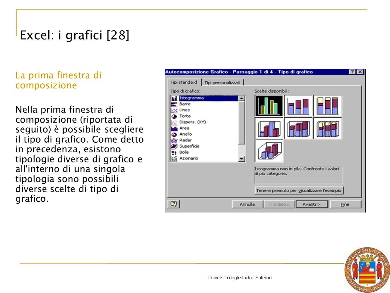 Università degli studi di Salerno La prima finestra di composizione Nella prima finestra di composizione (riportata di seguito) è possibile scegliere il tipo di grafico.