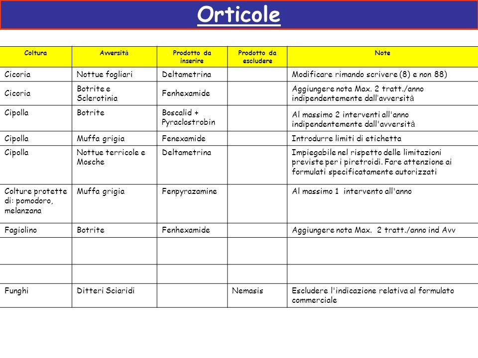 Orticole ColturaAvversit à Prodotto da inserire Prodotto da escludere Note CicoriaNottue fogliariDeltametrina Modificare rimando scrivere (8) e non 88