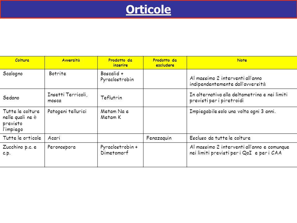 Orticole ColturaAvversit à Prodotto da inserire Prodotto da escludere Note Scalogno BotriteBoscalid + Pyraclostrobin Al massimo 2 interventi all anno