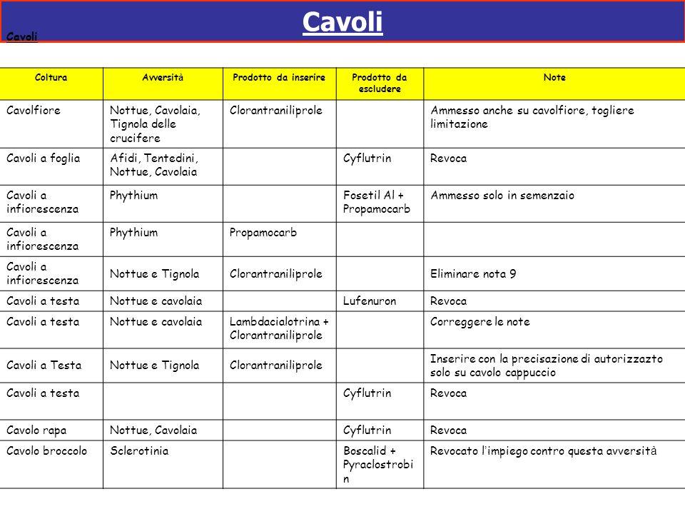 Cavoli ColturaAvversit à Prodotto da inserireProdotto da escludere Note CavolfioreNottue, Cavolaia, Tignola delle crucifere Clorantraniliprole Ammesso
