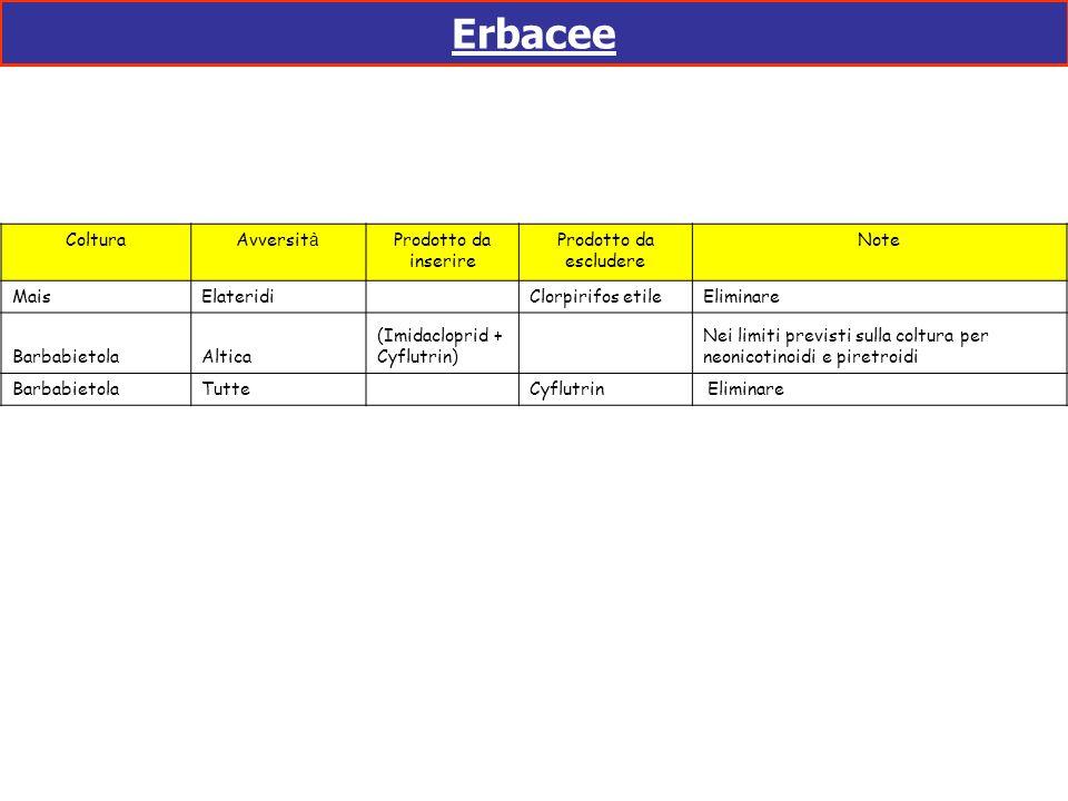 Erbacee ColturaAvversit à Prodotto da inserire Prodotto da escludere Note MaisElateridi Clorpirifos etile Eliminare BarbabietolaAltica (Imidacloprid +