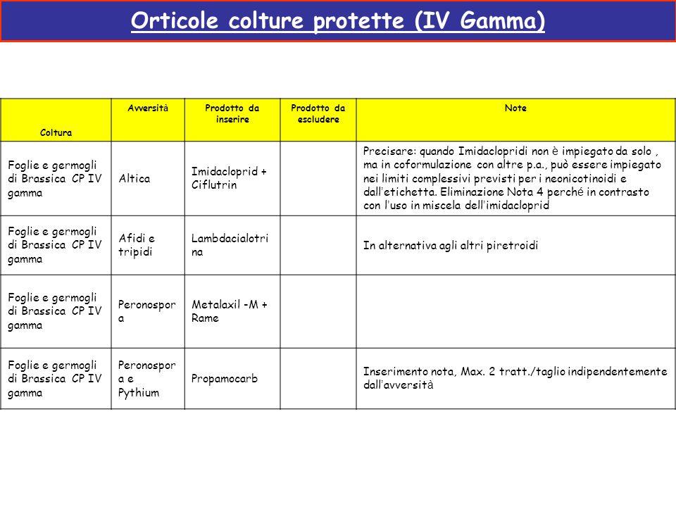 Orticole colture protette (IV Gamma) Coltura Avversit à Prodotto da inserire Prodotto da escludere Note Foglie e germogli di Brassica CP IV gamma Alti