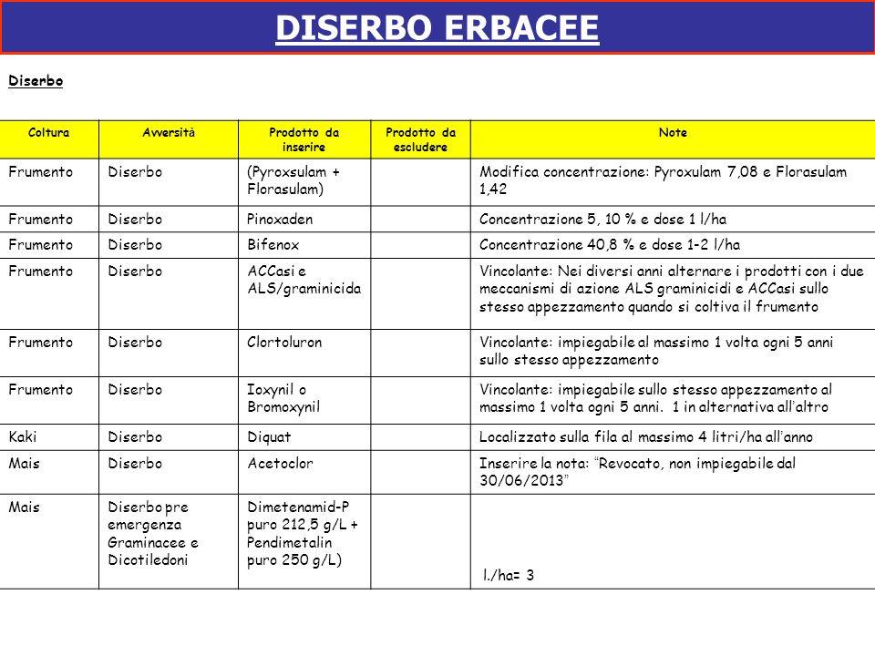 DISERBO ERBACEE Diserbo ColturaAvversit à Prodotto da inserire Prodotto da escludere Note FrumentoDiserbo(Pyroxsulam + Florasulam) Modifica concentraz