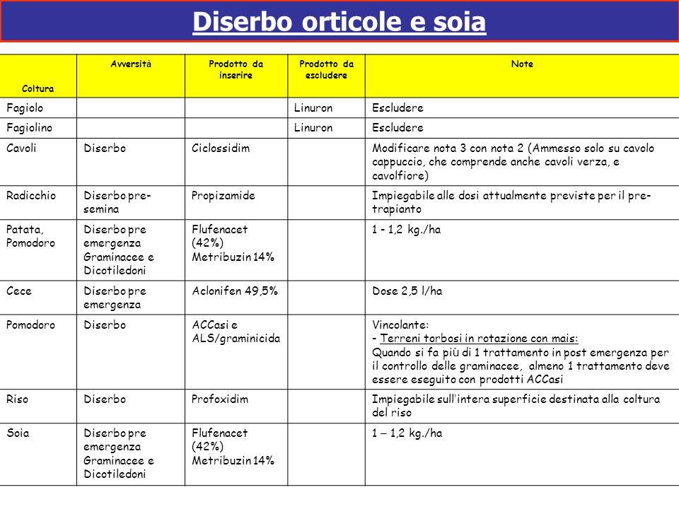 Diserbo orticole e soia Coltura Avversit à Prodotto da inserire Prodotto da escludere Note Fagiolo LinuronEscludere Fagiolino LinuronEscludere CavoliD