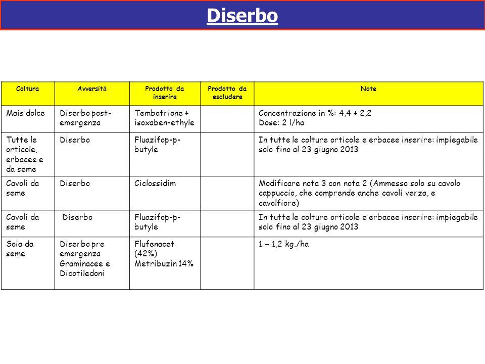 Diserbo ColturaAvversit à Prodotto da inserire Prodotto da escludere Note Mais dolceDiserbo post- emergenza Tembotrione + isoxaben-ethyle Concentrazio