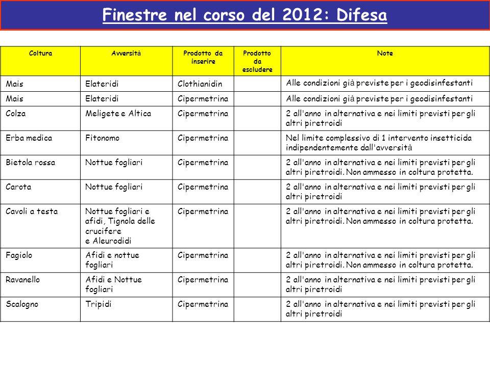 Finestre nel corso del 2012: Difesa ColturaAvversit à Prodotto da inserire Prodotto da escludere Note MaisElateridiClothianidin Alle condizioni gi à p