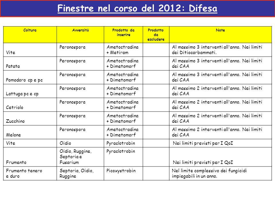 Finestre nel corso del 2012: Difesa ColturaAvversit à Prodotto da inserire Prodotto da escludere Note Vite PeronosporaAmetoctradina + Metiram Al massi