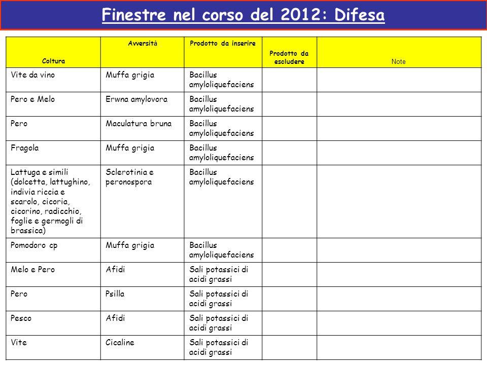 Finestre nel corso del 2012: Difesa Coltura Avversit à Prodotto da inserire Prodotto da escludere Note Vite da vinoMuffa grigiaBacillus amyloliquefaci