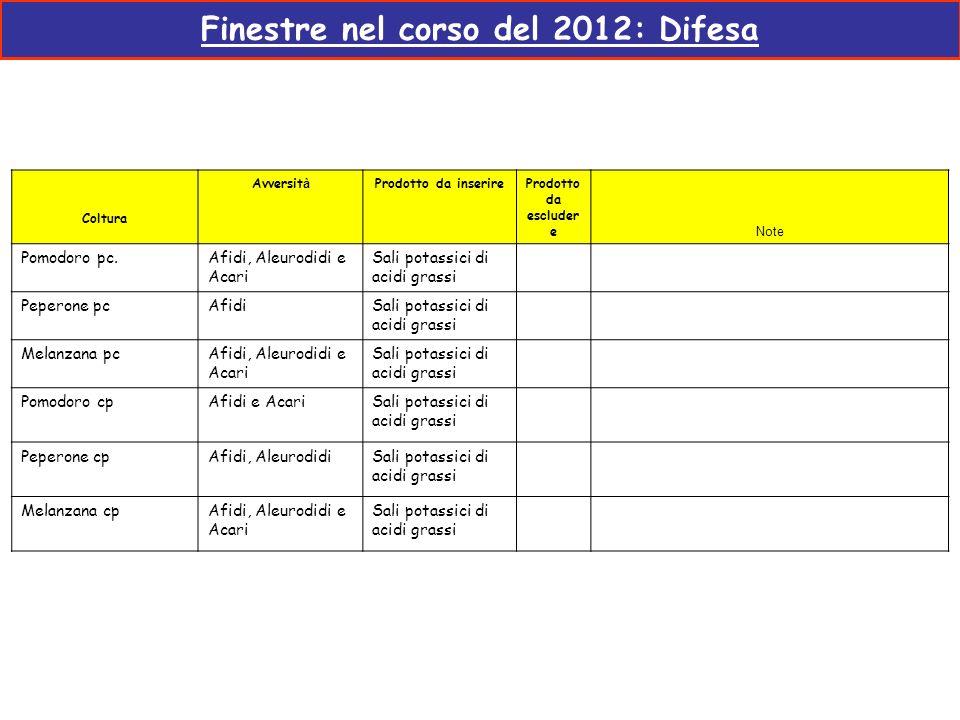 Finestre nel corso del 2012: Difesa Coltura Avversit à Prodotto da inserire Prodotto da escluder e Note Pomodoro pc.Afidi, Aleurodidi e Acari Sali pot
