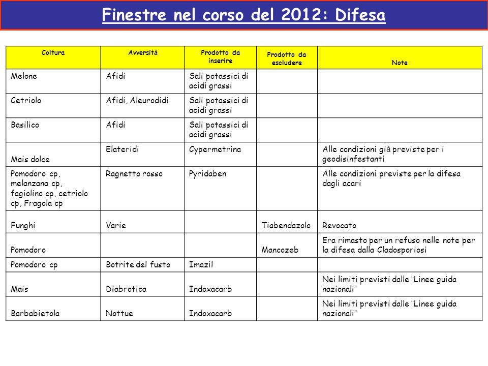 Finestre nel corso del 2012: Difesa ColturaAvversit à Prodotto da inserire Prodotto da escludereNote MeloneAfidiSali potassici di acidi grassi Cetriol