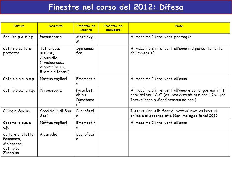 Finestre nel corso del 2012: Difesa ColturaAvversit à Prodotto da inserire Prodotto da escludere Note Basilico p.c. e c.p.PeronosporaMetalaxyl- M Al m