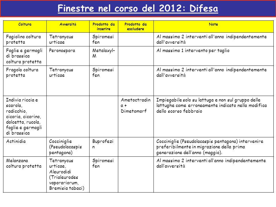 Finestre nel corso del 2012: Difesa ColturaAvversit à Prodotto da inserire Prodotto da escludere Note Fagiolino coltura protetta Tetranycus urticae Sp