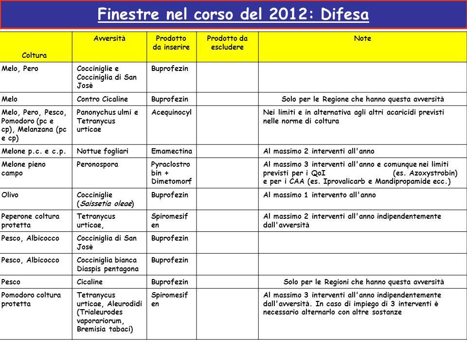 Finestre nel corso del 2012: Difesa Coltura Avversit à Prodotto da inserire Prodotto da escludere Note Melo, PeroCocciniglie e Cocciniglia di San Jos