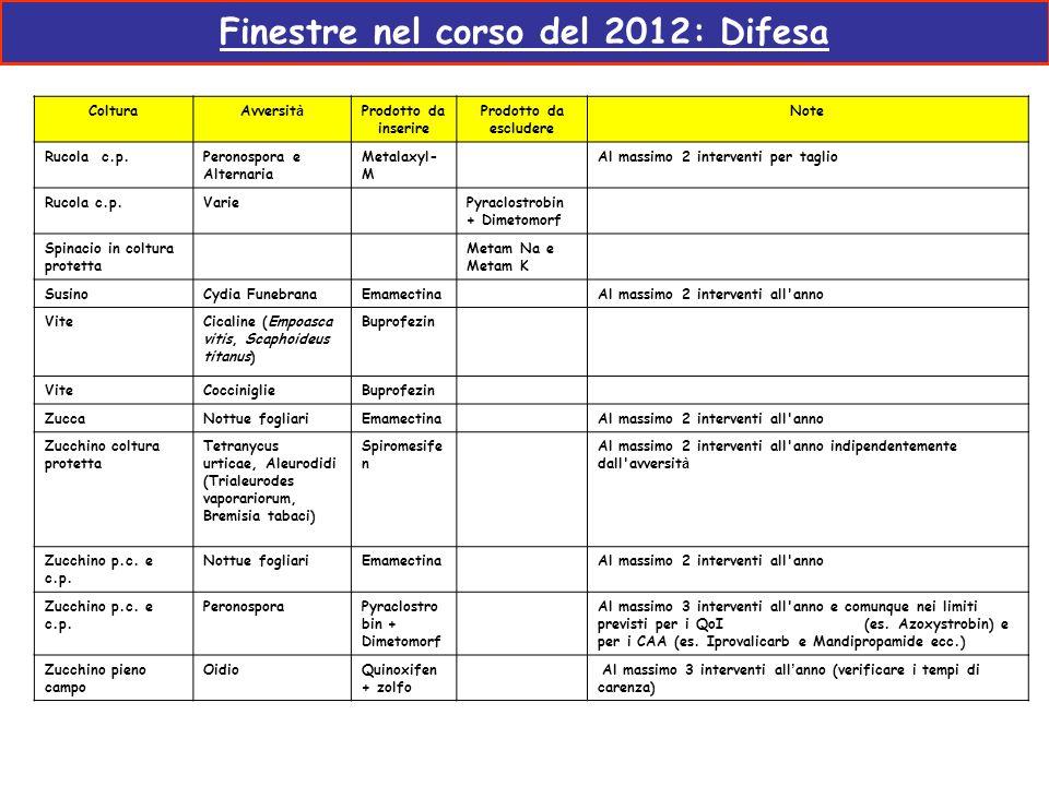 Finestre nel corso del 2012: Difesa ColturaAvversit à Prodotto da inserire Prodotto da escludere Note Rucola c.p.Peronospora e Alternaria Metalaxyl- M