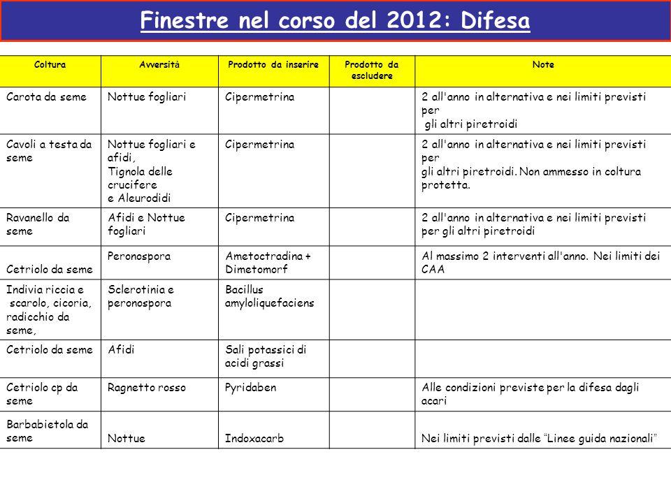 Finestre nel corso del 2012: Difesa ColturaAvversit à Prodotto da inserireProdotto da escludere Note Carota da semeNottue fogliariCipermetrina2 all'an