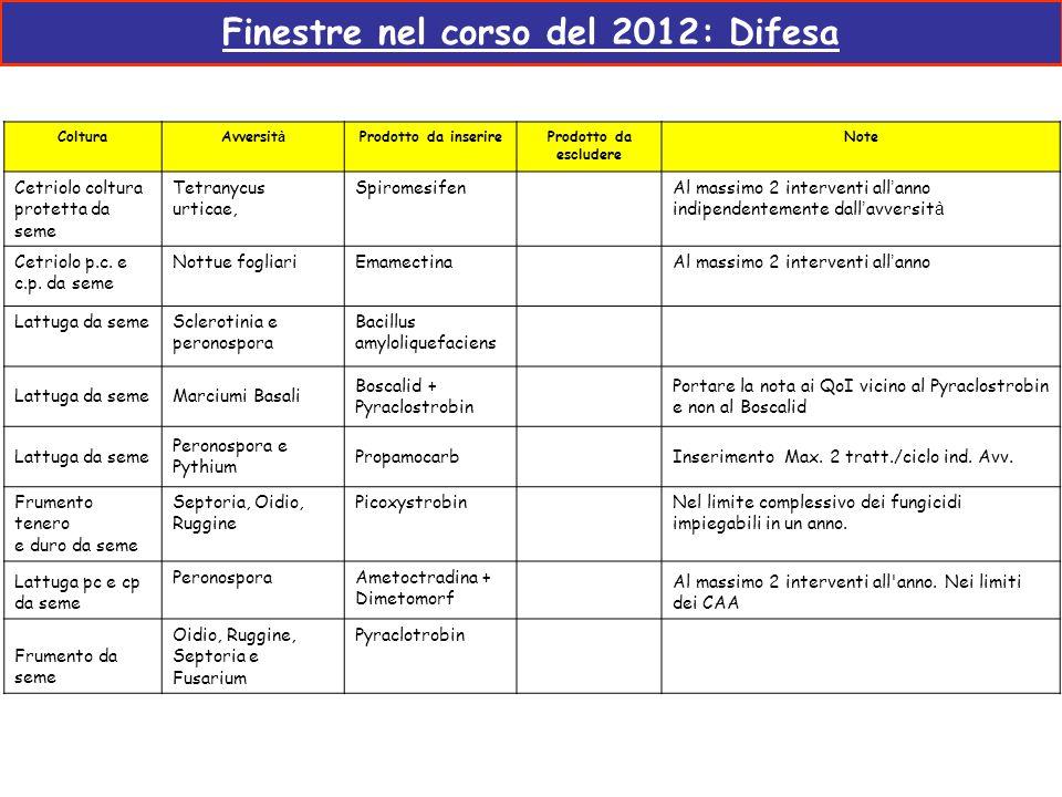 Finestre nel corso del 2012: Difesa ColturaAvversit à Prodotto da inserireProdotto da escludere Note Cetriolo coltura protetta da seme Tetranycus urti
