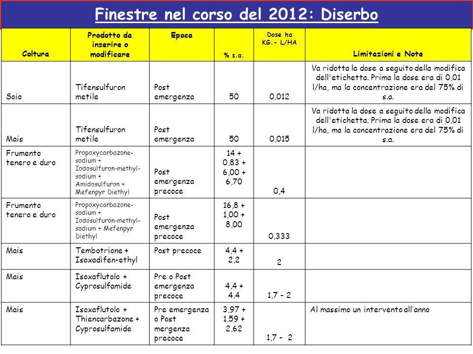 Finestre nel corso del 2012: Diserbo Coltura Prodotto da inserire o modificare Epoca % s.a. Dose ha KG.- L/HA Limitazioni e Note Soia Tifensulfuron me